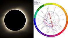 Eclipse total de Sol para el 8 de Marzo - Predicciones para todos los Signos