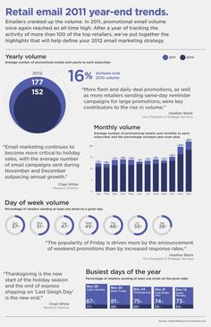 2011 Year-End Trends for retail email Infographic. Do we get enough email yet?