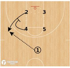 FastModel Library: Notre Dame used this play against Wisconsin using a box set into a blocker/mover (wheel) play. Instead of continuing the wheel action, Notre Dame pulls out the bigs to set ball screens. Basketball Goals For Sale, Basketball Systems, Basketball Rules, Basketball Practice, Basketball Plays, Basketball Workouts, Basketball Skills, Basketball Season, Basketball Uniforms