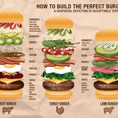How to build the perfect burger: a graphical depiction of acceptable toppings