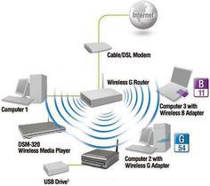 ¿Cómo funciona una red inalámbrica Wi-Fi? http://www.losporque.com/informatica-e-internet/wifi-funcionamiento.html