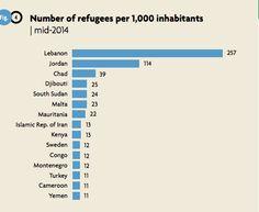 Number of refugees per 1,000 inhabitants  (mid-2014)