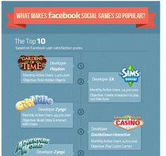 What Makes Social Gaming So Popular on Facebook and Google+? INFOGRAPHIC - via @SocialTimes