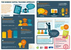 The Science Capital Teaching Approach Inclusion Classroom, University College London, Science Student, Student Engagement, Science Activities, Social Justice, Teaching, Education, Students