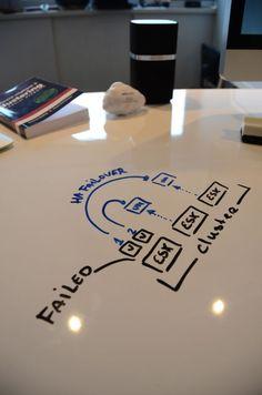 Mesa quadro branco... reuniões na mesa