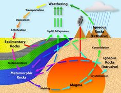 Rock Cycle - Mineralogy 4 Kids - Gives information on rocks and minerals including life cycle.