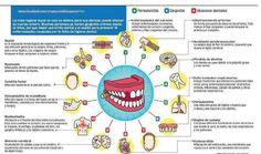 La mala higiene dental puede afectar su cuerpo.
