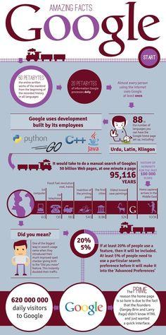 Una infografía para los que quieran saber un poco más sobre Google, el gran gigante de la red, con una decena de datos curiosos y poco conocidos.