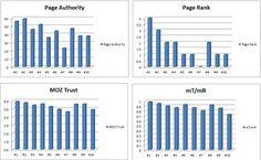 Analiza competitie: grafice URL link metrics. O parte foarte importanta din munca unui consultant SEO este analiza competitiei, atat offpage cat si onpage. In Ro nu am gasit inca un articol care sa spuna cateva lucruri despre cum se face, asa ca m-am gandit sa va arat cum analizez eu competitorii unui site. Analiza prezentata este doar pe parte de offpage.