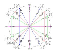 Radian Circle with Coordinates | Wednesday (1/25) - Solving Identities using the Conjugate