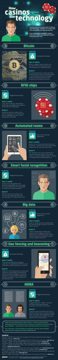 How Casinos Use Technology #infographic #Technology #Casino