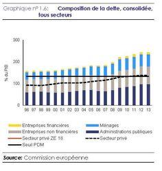 Composition de la dette française