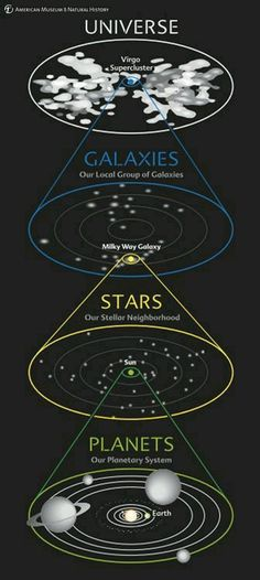 This diagram shows our comics address at a glance. We see our planetary system around the Sun, our stellar neighborhood in our galaxy, our galaxy in the local group of galaxies, and our group in the entire universe.  #solarsystem #planets #moon...