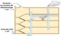 Désenfumage par balayage naturel Dpc, Fire Safety, Loft, Furniture, Home Decor, Firemen, Ears Of Corn, Decoration Home, Room Decor
