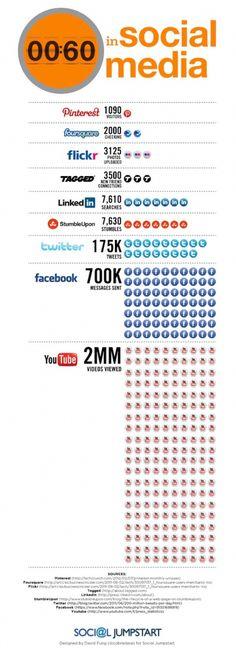 Que se passe-t-il en une minute sur les réseaux sociaux ?