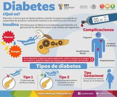 Future Tense, Health Unit, Diabetes, Spanish Classroom, Healthy Habits, Im Not Perfect, The Unit, Body Parts, Oral Health