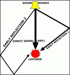 A great how-to regarding home studio set-up for voice recording and ambient sound