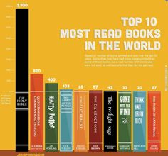 Top 10 most read books in the world.