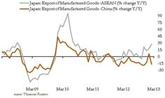 Japanese exports to Asea picked up on the weak Yen.(March 21st 2013)