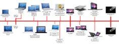 Macbook Timeline