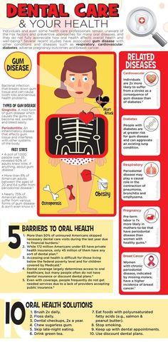 Dental Care & Health
