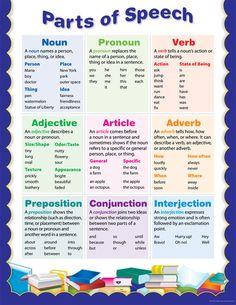 Partes del discurso gramática educativo Cartel Gráfico CTP Nuevo