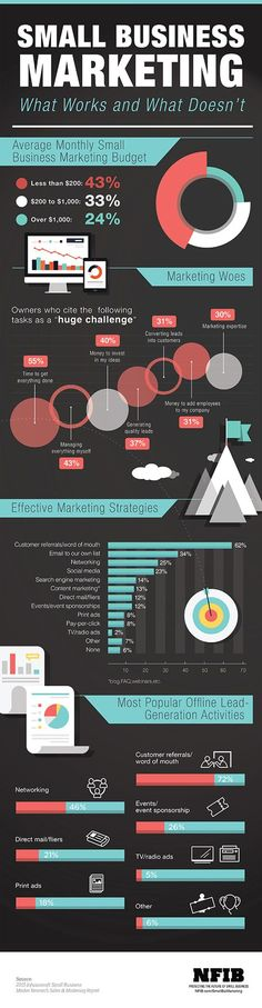 Infographic: Small business marketing | NFIB http://RefugeMarketing.com