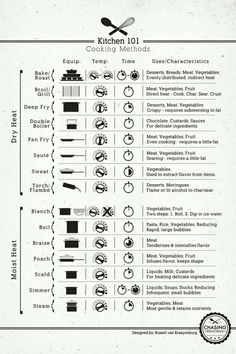 Great Cooking Guide For Beginners