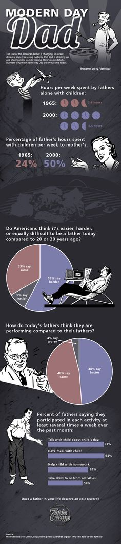 Ever wonder how dads today stack up to their counterparts of past generations? Here's statistical proof the modern father is upping his parenting game