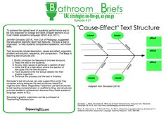 All educators are teachers of language, but not every educator has time to learnthe strategies to teach language. That's the purpose of Bathroom Briefs (BB). Each Monday, I physically post a new BB in the faculty bathroom. They offer a quick, easily accessible strategy that can be used cross-content.  Bathroom Brief 24 All the...