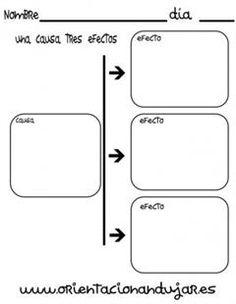 Los organizadores gráficos son técnicas activas de aprendizaje por las que se representan los conceptos en esquemas visuales. El alumno debe tener acceso a una cantidad razonable de información para que pueda organizar y procesar el conocimiento. El nivel de dominio y profundidad que se haya alcanza...