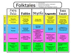The Book Fairy-Goddess: Folktales, Fairytales, and Fables, Oh my! folk tale fairy tale tall tale 3rd grade 6 week unit