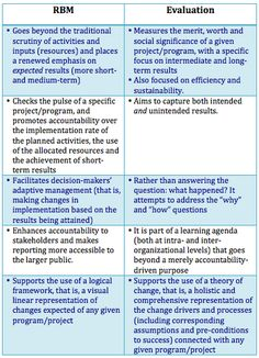 Evaluation Approaches Table  Evaluation    Tables