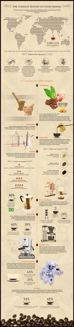 History of coffee making