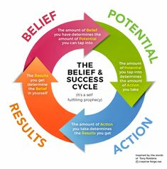 Belief, Potential, Action, Results, Cycle Diagram. Inspired by the words of Tony Robbins. Whether you have limiting beliefs or empowered beliefs, they become a self-fulfilling prophecy.