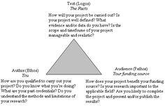essay topics sat