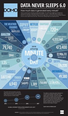 The Insane Amounts of Data We're Using Every Minute (Infographic)