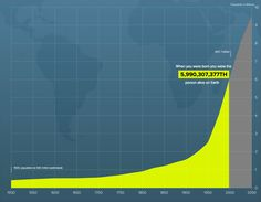 Enter your birthday to find out where you fit in the global population of over 7,000,000,000.