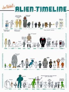 A CENTURY OF UFOs A historical chronology of UFO and alien sightings during the Twentieth Century. Here's the UFO history of our century year by year. Types Of Aliens, Aliens And Ufos, Ancient Aliens, Flatwoods Monster, Lumiere Photo, Dc Superhero Girl, Legends And Myths, Alien Races, Mothman