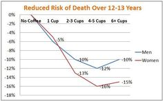 Freedman, et al - Coffee and Risk of Death