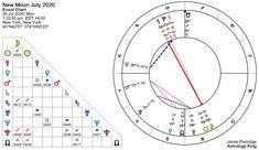 Weekly Horoscope – Astrology King