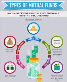 To varying degrees, the various types of mutual funds carry some level of risk and reward.