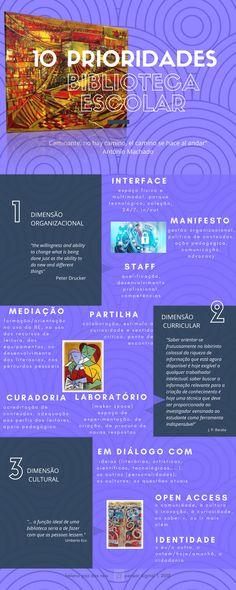 Helena Paz-dos-Reis - 3 dimensões, 10 prioridades para a BE Sober, School Libraries, El Camino, Peace, Thinking About You