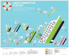 Chart: Largest Backruptcies Infographic - Information Graphic Designs at Style & Flow