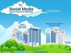 Social Media Facts and Figures for Sales (Infographic) Marketing Trends, Content Marketing, Social Media Marketing, Digital Marketing, Social Media Landscape, What Is Search Engine, Linkedin Network, Social Media Usage, Media Campaign