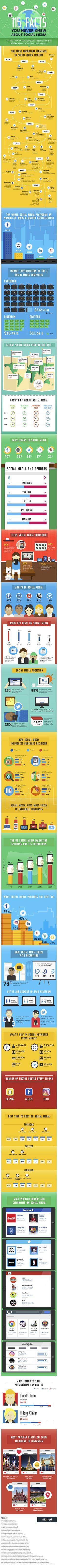 115 (sim 115!) fatos para dar uma atualizada geral sobre redes sociais
