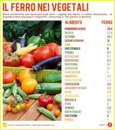 Il Ferro nei vegetali