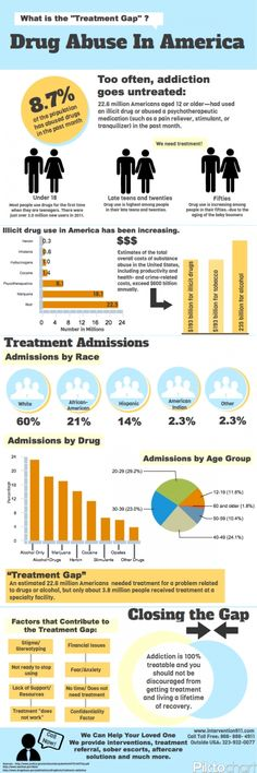 Drug Abuse in America Infographic. Pinned by Annie Wright, MA, MFTi. Visit me for many more resources at www.annie-wright.com.
