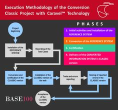 Execution Methodology of the Conversion Classic Project with Caravel Technology