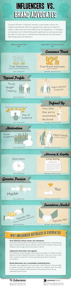 Influencers Vs Brand Advocates #infographic